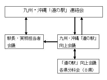 道の駅連絡会組織構成